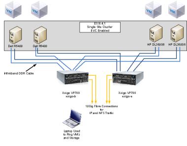 Test Lab – Day 4 Xsigo Redundancy testing with ESXi « vmexplorer