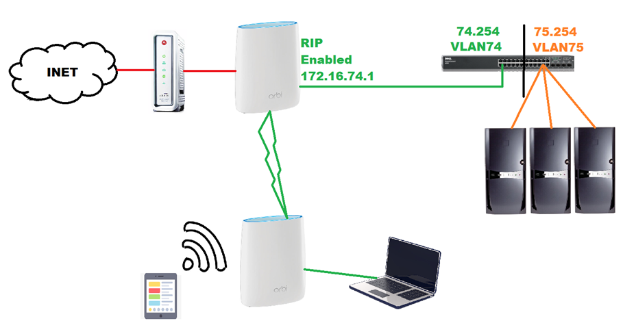 FIX for Netgear Orbi Router / Firewall blocks additional subnets